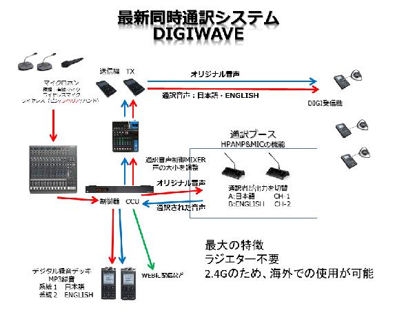 同時通訳システムの仕組 赤外線・パナガイド